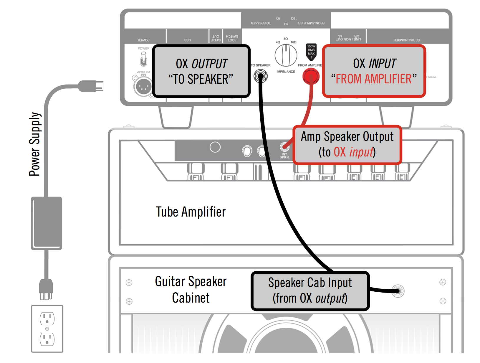 OX Amp & Speaker Connection Diagram