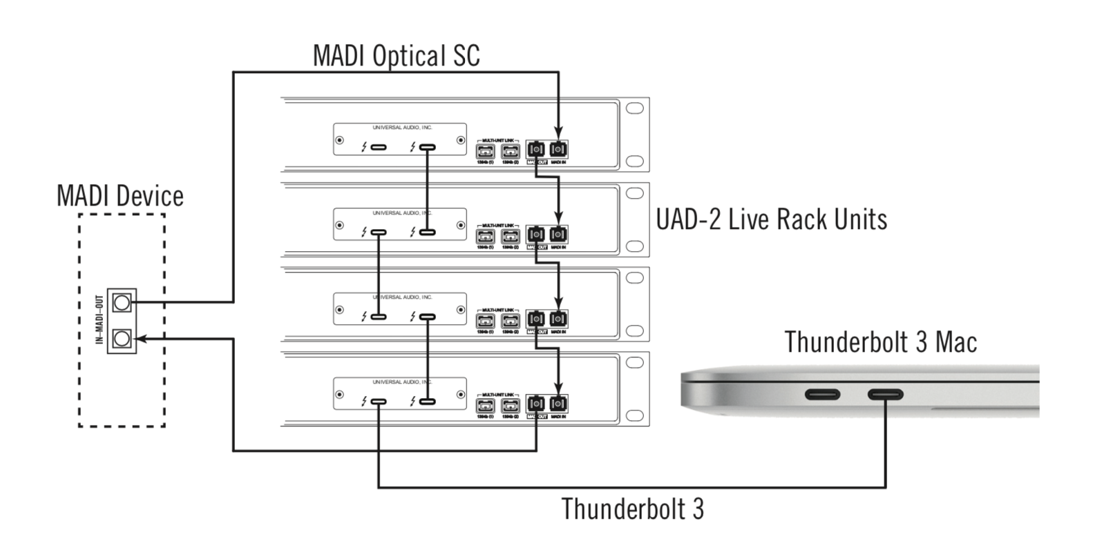 Uad 2 Live Rack System Connections
