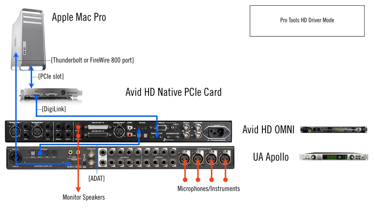 Using Apollo With A Pro Tools Hd System Universal Audio Support Home 64 Et Wiring Diagram